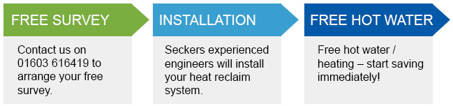 How to benefit from EcoTherm heat reclaim in 3 steps - call 01603 616419 for a survey, Secker's will install the system and you will start benefiting from free hot water